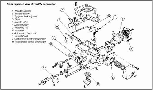 Типы двигателей Ford Sierra